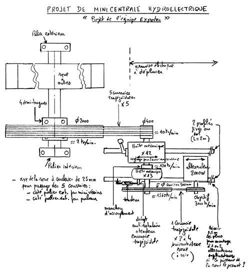 Schéma de principe de la mini centrale hydroélectrique