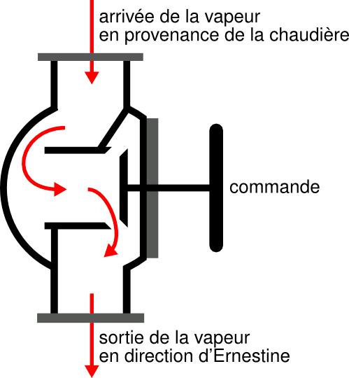 Schéma de principe de la commande